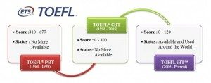 تفاوت تافل iBT و PBT