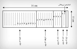 الگو ساخت جعبه لایتنر زبان