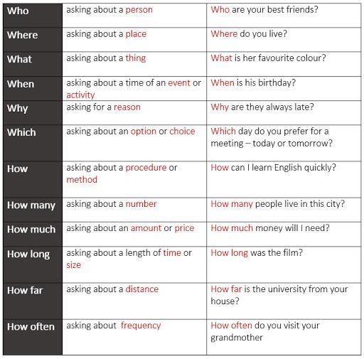سوالی کردن جملات در انگلیسی